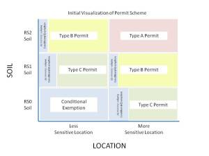 location-concentration matrix